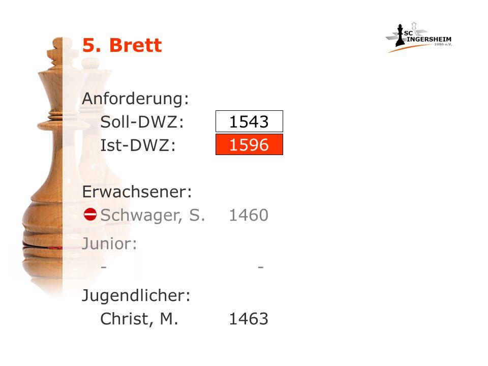 5. Brett Anforderung: Soll-DWZ: Ist-DWZ: Erwachsener: Schwager, S.1460 1543 1596 Jugendlicher: Christ, M.1463 Junior: -