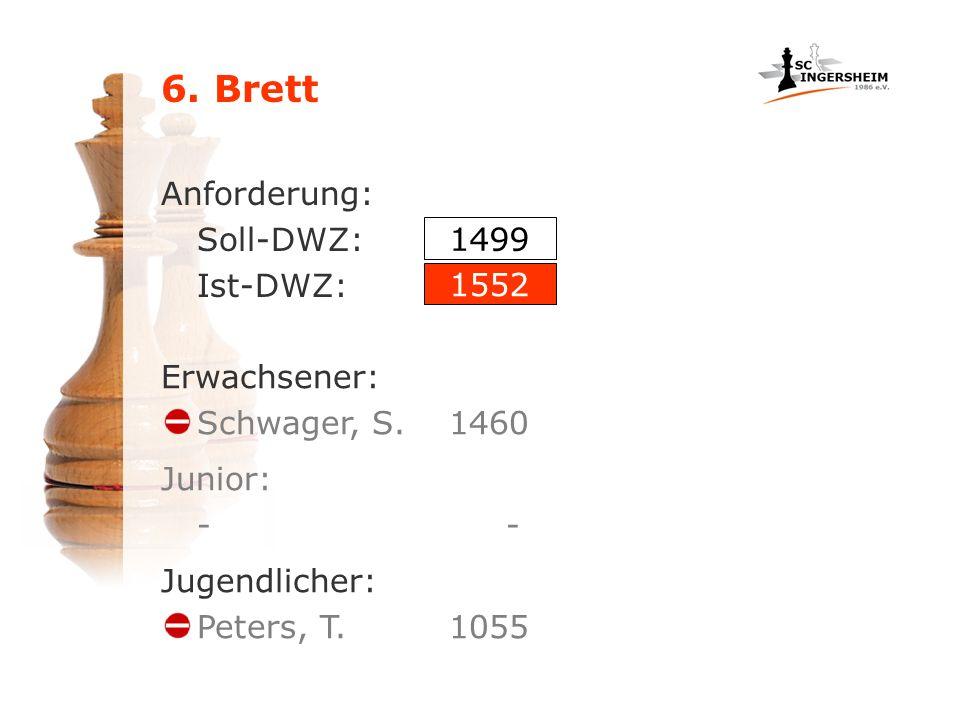 6. Brett Anforderung: Soll-DWZ: Ist-DWZ: Jugendlicher: Peters, T. 1055 1499 1552 Junior: - Erwachsener: Schwager, S.1460