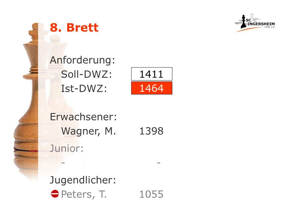 8. Brett Anforderung: Soll-DWZ: Ist-DWZ: Erwachsener: Wagner, M.1398 1411 1464 Junior: - Jugendlicher: Peters, T. 1055