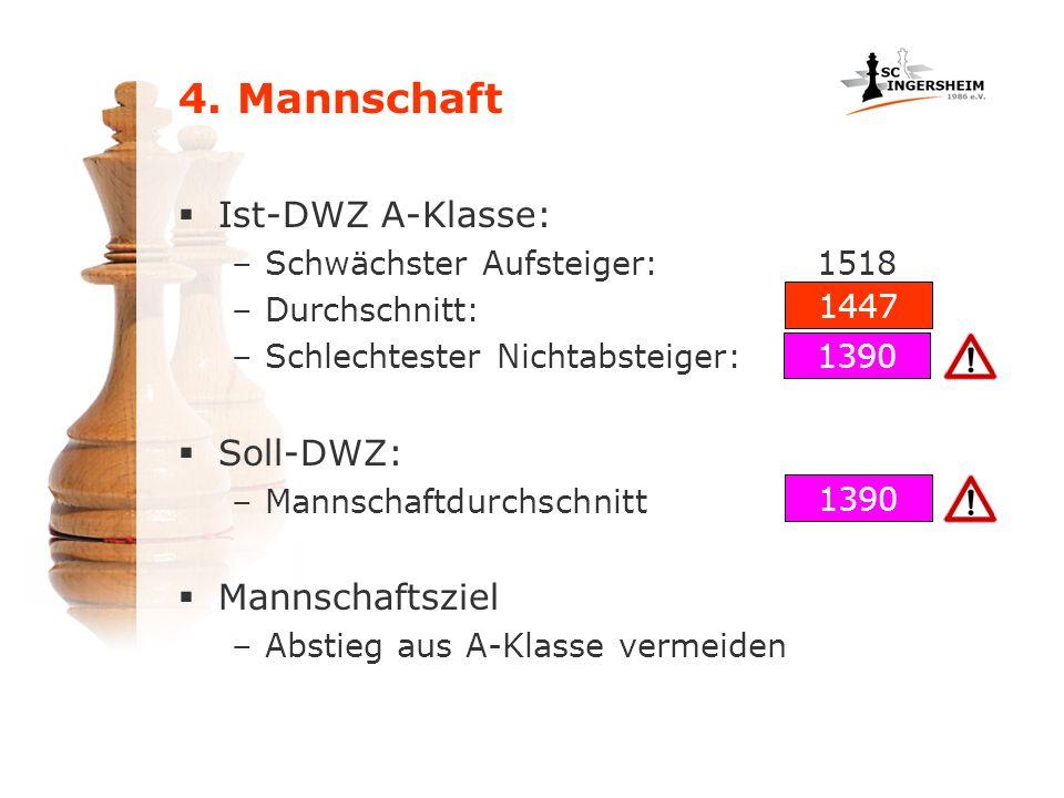 4. Mannschaft Ist-DWZ A-Klasse: –Schwächster Aufsteiger:1518 –Durchschnitt: –Schlechtester Nichtabsteiger: Soll-DWZ: –Mannschaftdurchschnitt Mannschaf