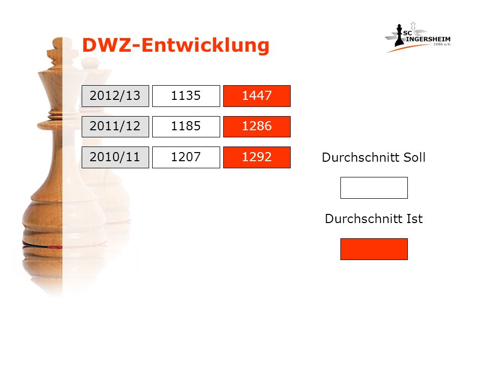 DWZ-Entwicklung 2012/13 2011/12 11351447 2010/11 1185 1207 1286 1292 Durchschnitt Soll Durchschnitt Ist