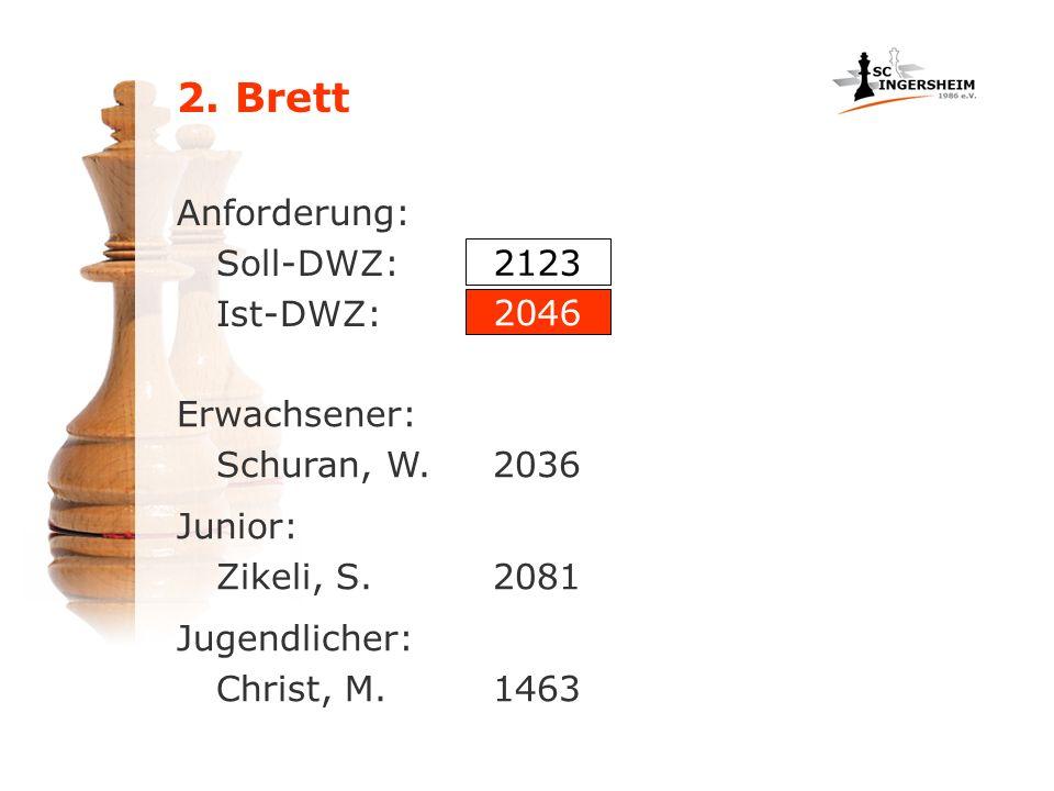 Anforderung: Soll-DWZ: Ist-DWZ: Erwachsener: Schuran, W.2036 Junior: Zikeli, S.2081 Jugendlicher: Christ, M.1463 2123 2046
