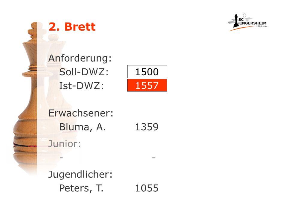 Anforderung: Soll-DWZ: Ist-DWZ: Erwachsener: Bluma, A.1359 1500 1557 Junior: - Jugendlicher: Peters, T. 1055
