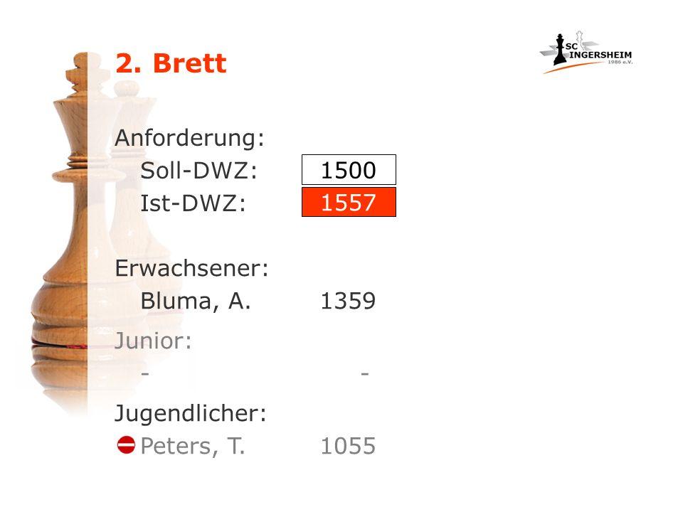 2. Brett Anforderung: Soll-DWZ: Ist-DWZ: Erwachsener: Bluma, A.1359 1500 1557 Junior: - Jugendlicher: Peters, T. 1055