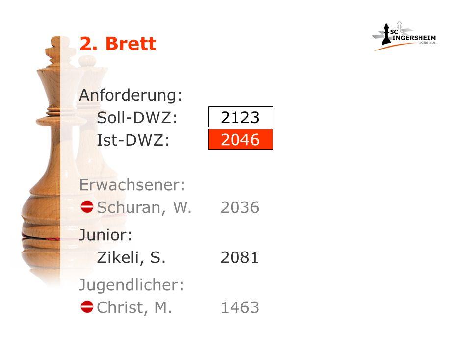 2. Brett Anforderung: Soll-DWZ: Ist-DWZ: Erwachsener: Schuran, W.2036 Junior: Zikeli, S.2081 Jugendlicher: Christ, M.1463 2123 2046