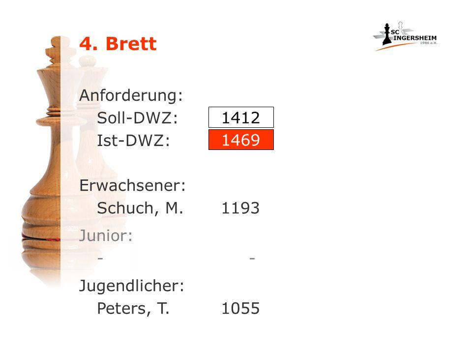 Anforderung: Soll-DWZ: Ist-DWZ: Erwachsener: Schuch, M.1193 1412 1469 Junior: - Jugendlicher: Peters, T. 1055