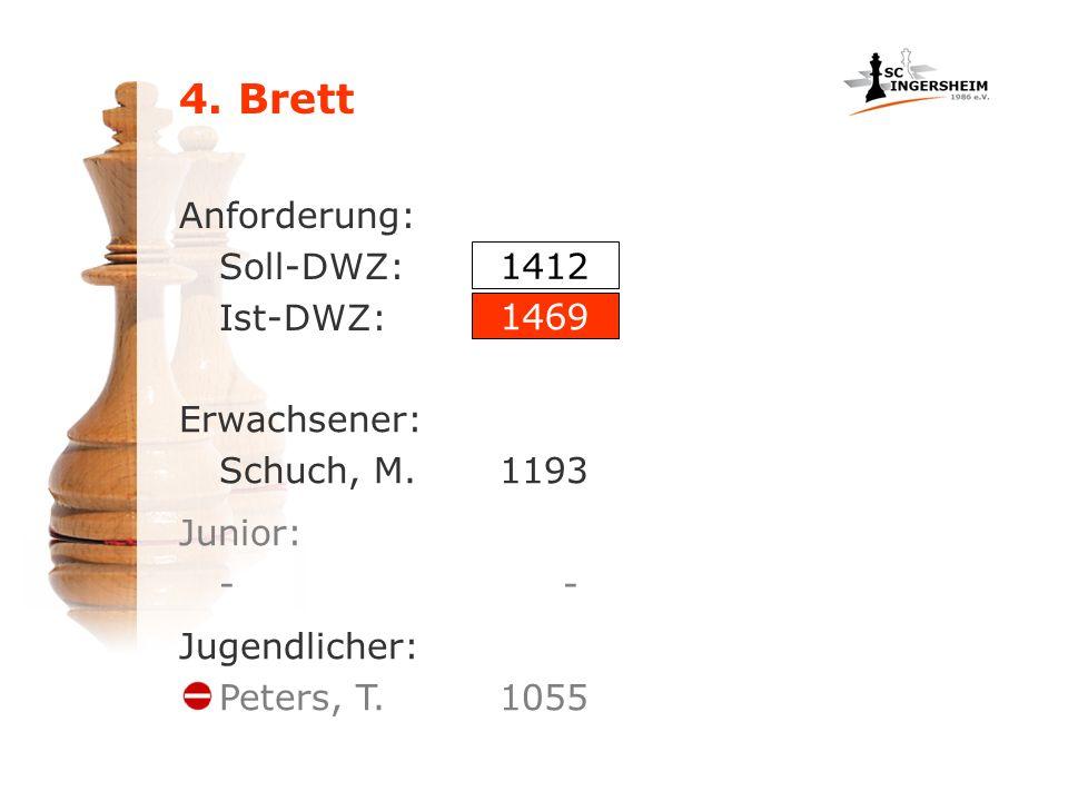 4. Brett Anforderung: Soll-DWZ: Ist-DWZ: Erwachsener: Schuch, M.1193 1412 1469 Junior: - Jugendlicher: Peters, T. 1055