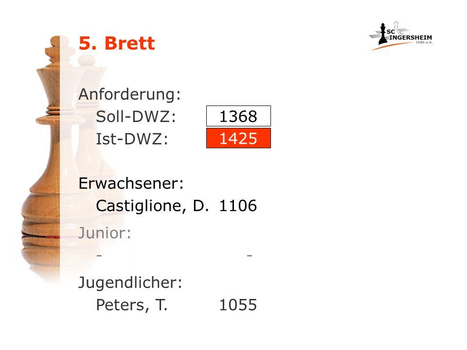 Anforderung: Soll-DWZ: Ist-DWZ: Erwachsener: Castiglione, D.1106 1368 1425 Junior: - Jugendlicher: Peters, T. 1055
