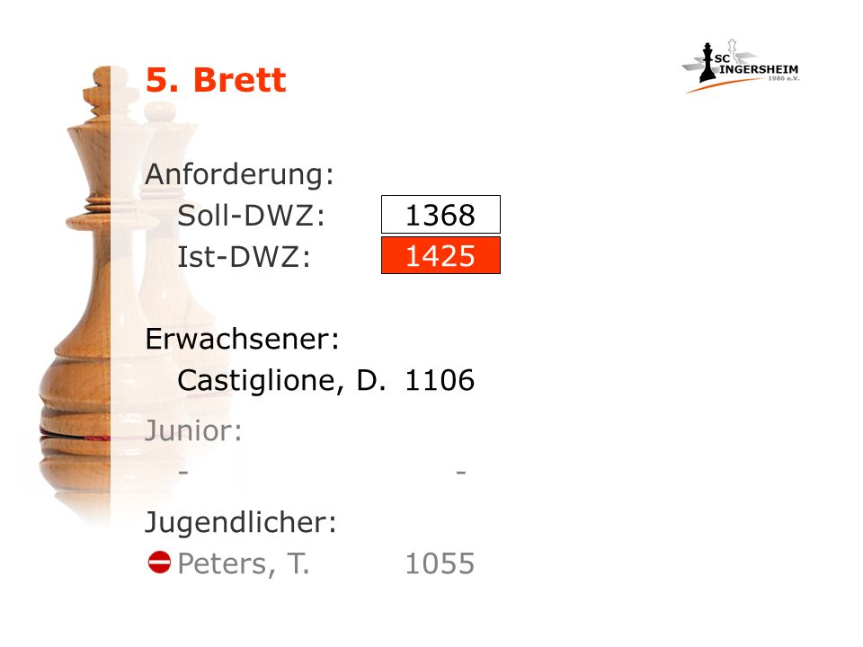 5. Brett Anforderung: Soll-DWZ: Ist-DWZ: Erwachsener: Castiglione, D.1106 1368 1425 Junior: - Jugendlicher: Peters, T. 1055
