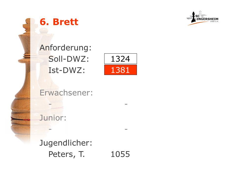 Anforderung: Soll-DWZ: Ist-DWZ: Erwachsener: - 1324 1381 Junior: - Jugendlicher: Peters, T. 1055