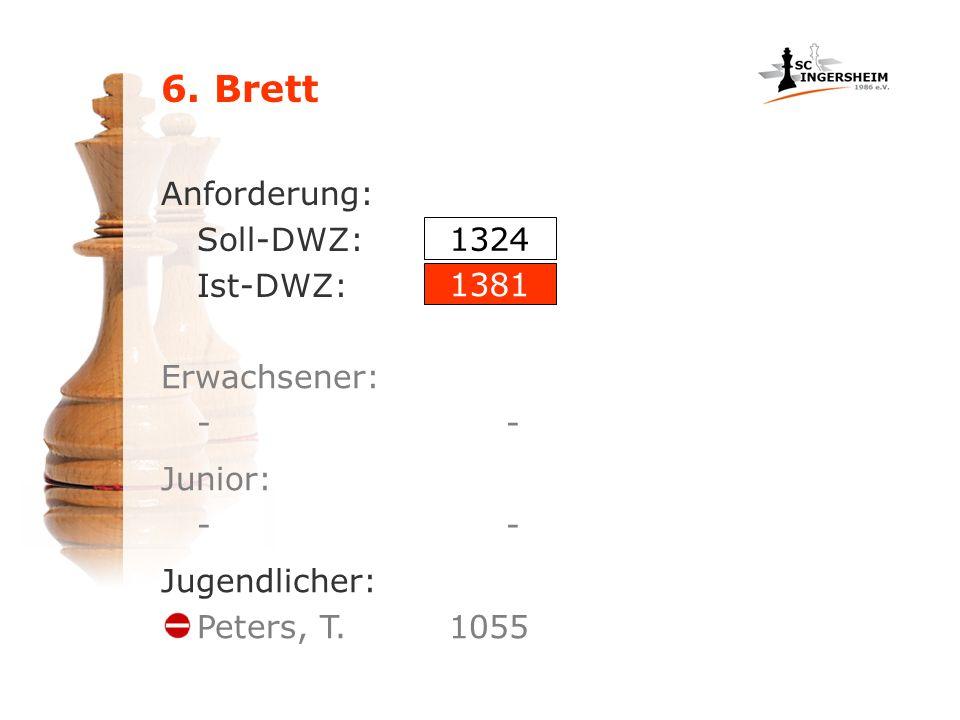 6. Brett Anforderung: Soll-DWZ: Ist-DWZ: Erwachsener: - 1324 1381 Junior: - Jugendlicher: Peters, T. 1055