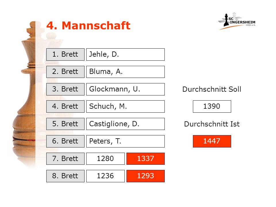 4. Mannschaft 1. Brett 2. Brett 3. Brett 4. Brett 5. Brett 6. Brett 7. Brett 8. Brett 1280 1236 1337 1293 Jehle, D. Bluma, A. Glockmann, U. Schuch, M.