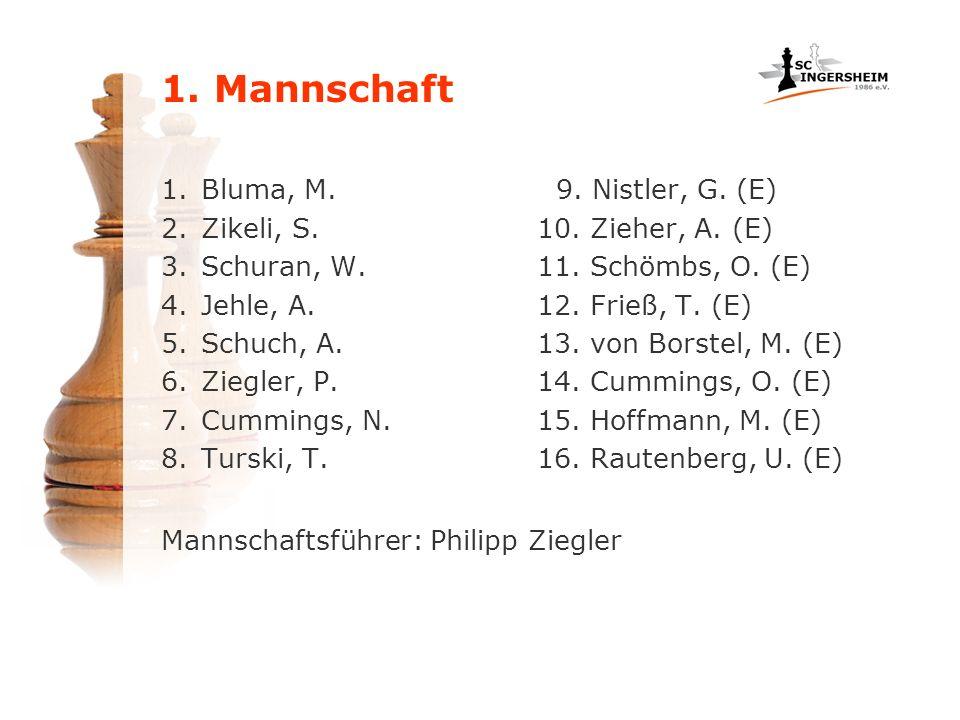 1. Mannschaft 1.Bluma, M. 2.Zikeli, S. 3.Schuran, W. 4.Jehle, A. 5.Schuch, A. 6.Ziegler, P. 7.Cummings, N. 8.Turski, T. 9. Nistler, G. (E) 10. Zieher,