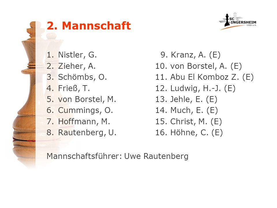 2. Mannschaft 1.Nistler, G. 2.Zieher, A. 3.Schömbs, O. 4.Frieß, T. 5.von Borstel, M. 6.Cummings, O. 7.Hoffmann, M. 8.Rautenberg, U. 9. Kranz, A. (E) 1