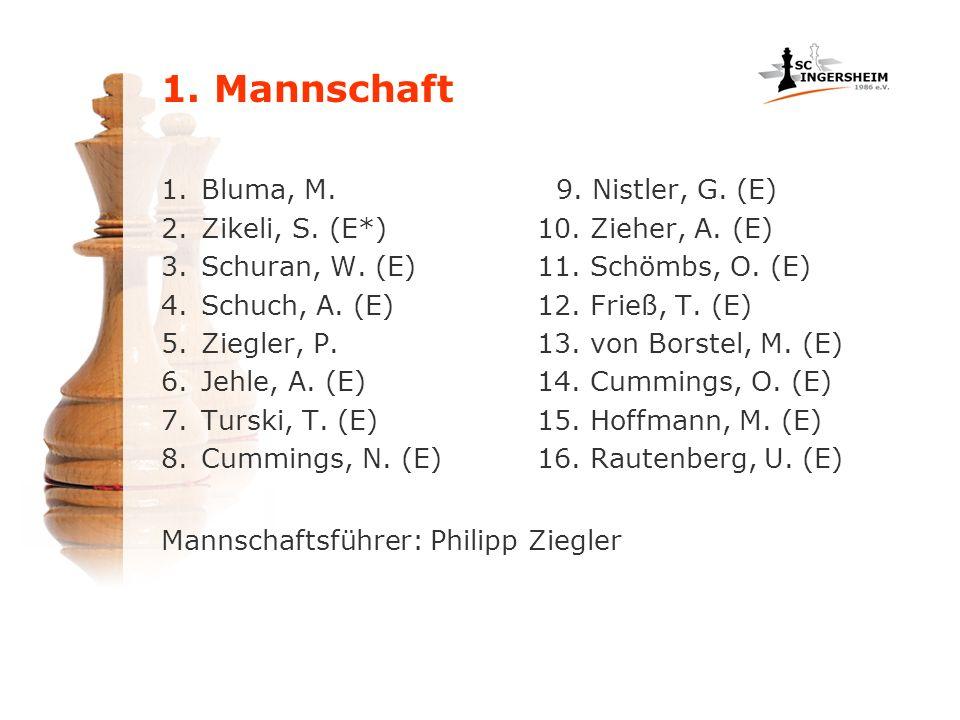 1.Bluma, M. 2.Zikeli, S. (E*) 3.Schuran, W. (E) 4.Schuch, A. (E) 5.Ziegler, P. 6.Jehle, A. (E) 7.Turski, T. (E) 8.Cummings, N. (E) 9. Nistler, G. (E)