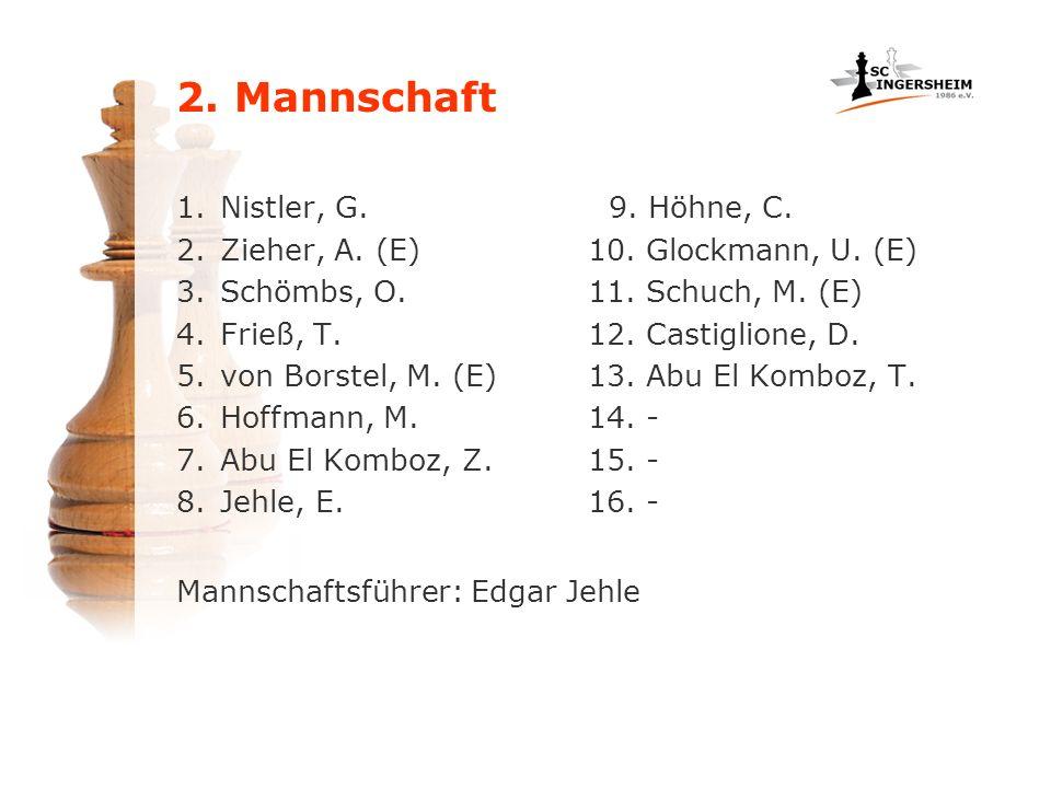 1.Nistler, G. 2.Zieher, A. (E) 3.Schömbs, O. 4.Frieß, T. 5.von Borstel, M. (E) 6.Hoffmann, M. 7.Abu El Komboz, Z. 8.Jehle, E. 9. Höhne, C. 10. Glockma