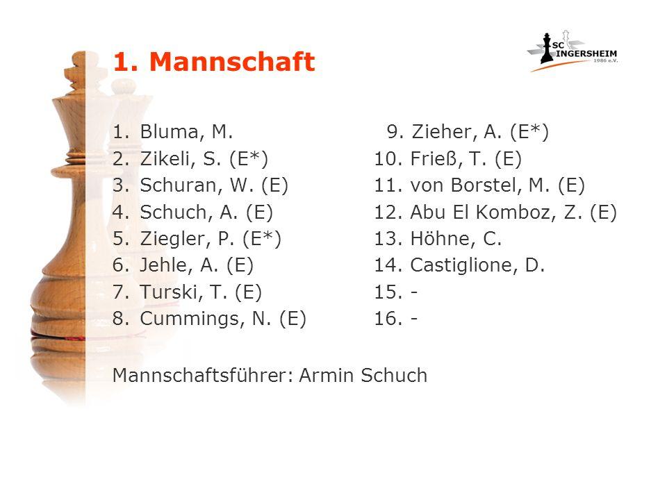 1.Bluma, M. 2.Zikeli, S. (E*) 3.Schuran, W. (E) 4.Schuch, A. (E) 5.Ziegler, P. (E*) 6.Jehle, A. (E) 7.Turski, T. (E) 8.Cummings, N. (E) 9. Zieher, A.