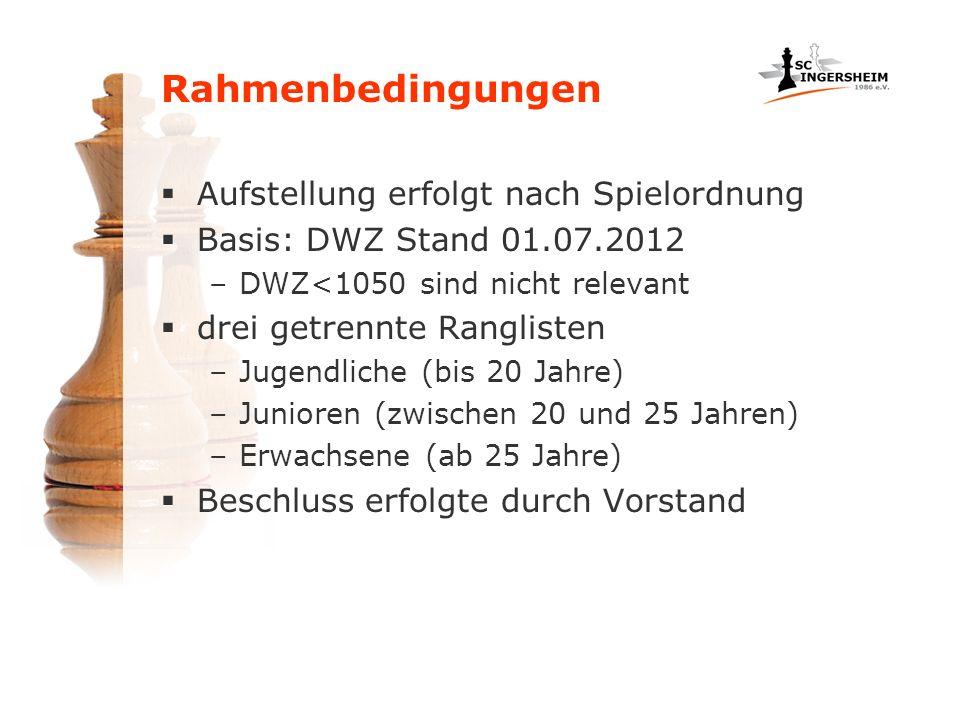 Rahmenbedingungen Aufstellung erfolgt nach Spielordnung Basis: DWZ Stand 01.07.2012 –DWZ<1050 sind nicht relevant drei getrennte Ranglisten –Jugendlic