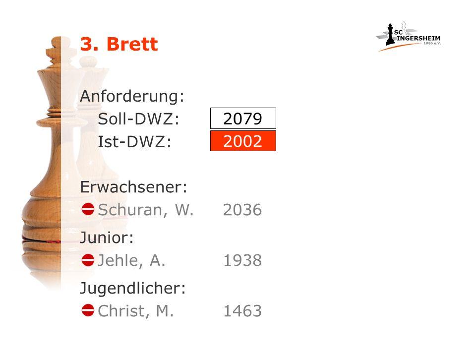 3. Brett Anforderung: Soll-DWZ: Ist-DWZ: Erwachsener: Schuran, W.2036 Junior: Jehle, A.1938 Jugendlicher: Christ, M.1463 2079 2002