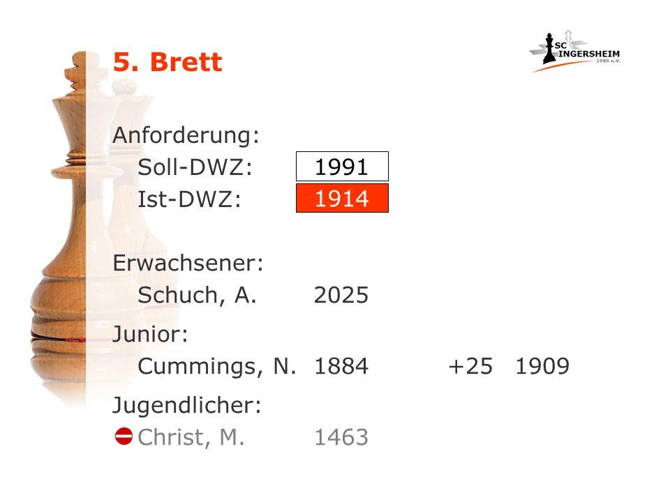 5. Brett Anforderung: Soll-DWZ: Ist-DWZ: Erwachsener: Schuch, A.2025 Junior: Cummings, N.1884+251909 Jugendlicher: Christ, M.1463 1991 1914