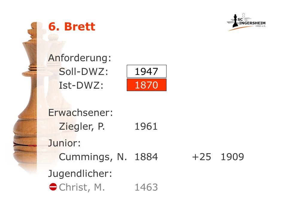 6. Brett Anforderung: Soll-DWZ: Ist-DWZ: Erwachsener: Ziegler, P.1961 Junior: Cummings, N.1884+251909 Jugendlicher: Christ, M.1463 1947 1870