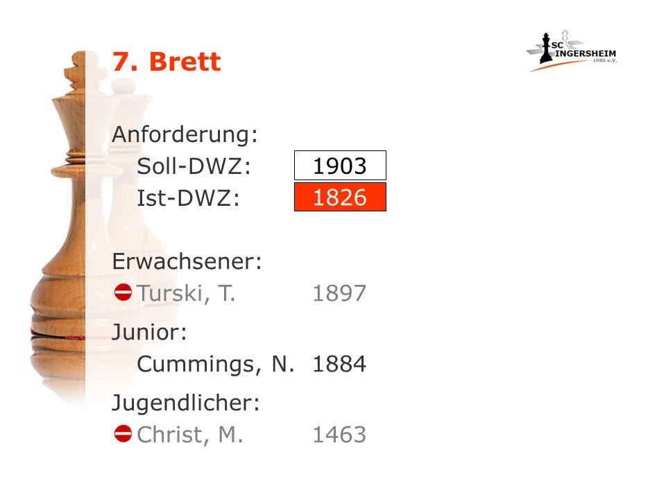 7. Brett Anforderung: Soll-DWZ: Ist-DWZ: Erwachsener: Turski, T.1897 Junior: Cummings, N.1884 Jugendlicher: Christ, M.1463 1903 1826