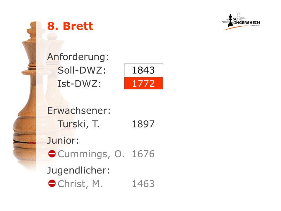 8. Brett Anforderung: Soll-DWZ: Ist-DWZ: Erwachsener: Turski, T.1897 Junior: Cummings, O.1676 Jugendlicher: Christ, M.1463 1843 1772