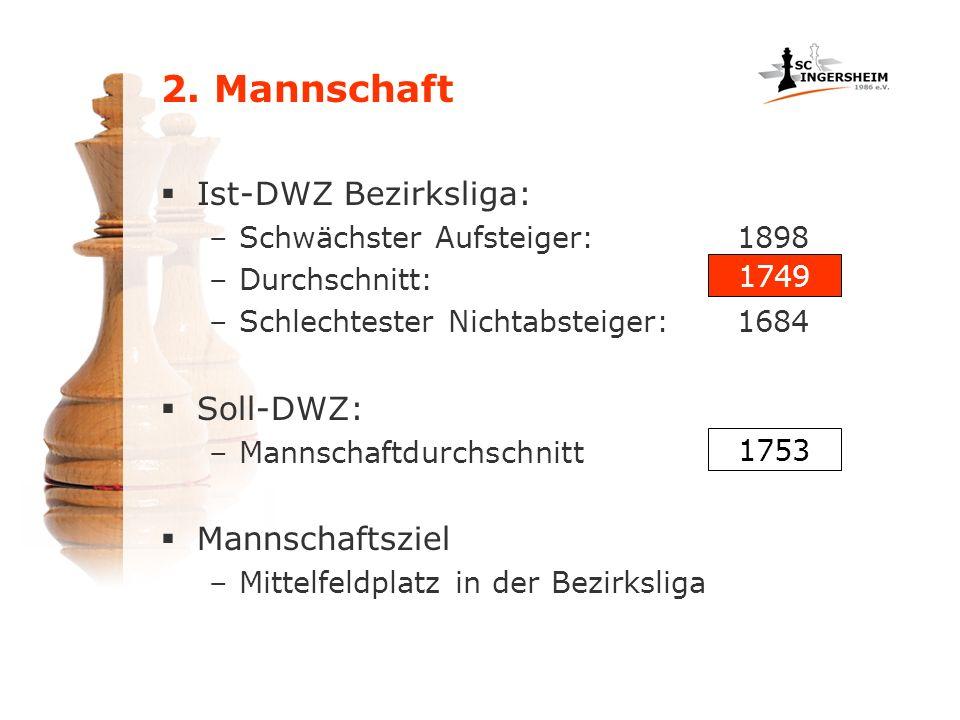 Ist-DWZ Bezirksliga: –Schwächster Aufsteiger:1898 –Durchschnitt: –Schlechtester Nichtabsteiger:1684 Soll-DWZ: –Mannschaftdurchschnitt Mannschaftsziel