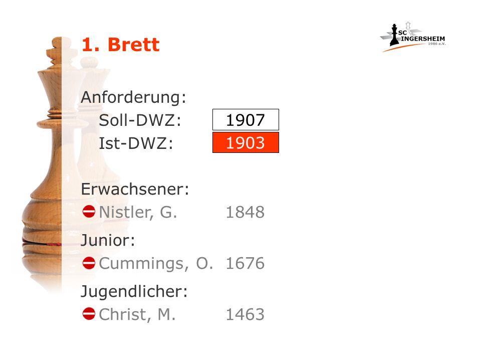 1. Brett Anforderung: Soll-DWZ: Ist-DWZ: Erwachsener: Nistler, G.1848 1907 1903 Junior: Cummings, O.1676 Jugendlicher: Christ, M.1463