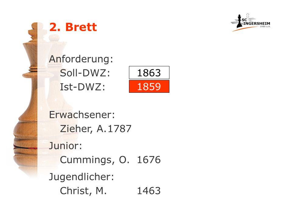 Anforderung: Soll-DWZ: Ist-DWZ: Erwachsener: Zieher, A.1787 1863 1859 Junior: Cummings, O.1676 Jugendlicher: Christ, M.1463