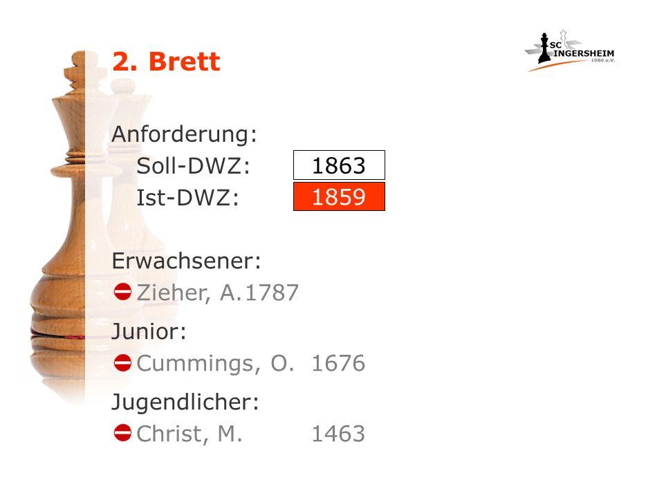 2. Brett Anforderung: Soll-DWZ: Ist-DWZ: Erwachsener: Zieher, A.1787 1863 1859 Junior: Cummings, O.1676 Jugendlicher: Christ, M.1463