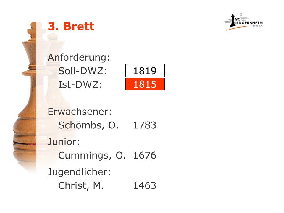 Anforderung: Soll-DWZ: Ist-DWZ: Erwachsener: Schömbs, O.1783 1819 1815 Junior: Cummings, O.1676 Jugendlicher: Christ, M.1463