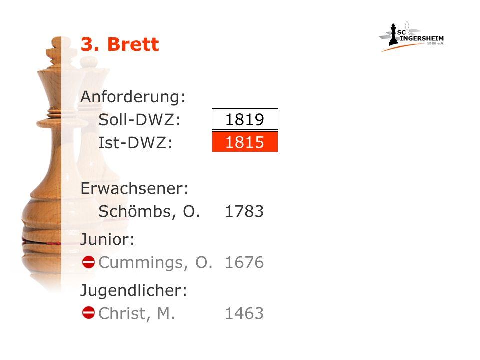 3. Brett Anforderung: Soll-DWZ: Ist-DWZ: Erwachsener: Schömbs, O.1783 1819 1815 Junior: Cummings, O.1676 Jugendlicher: Christ, M.1463