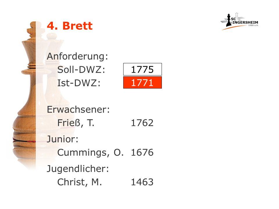 Anforderung: Soll-DWZ: Ist-DWZ: Erwachsener: Frieß, T.1762 1775 1771 Junior: Cummings, O.1676 Jugendlicher: Christ, M.1463