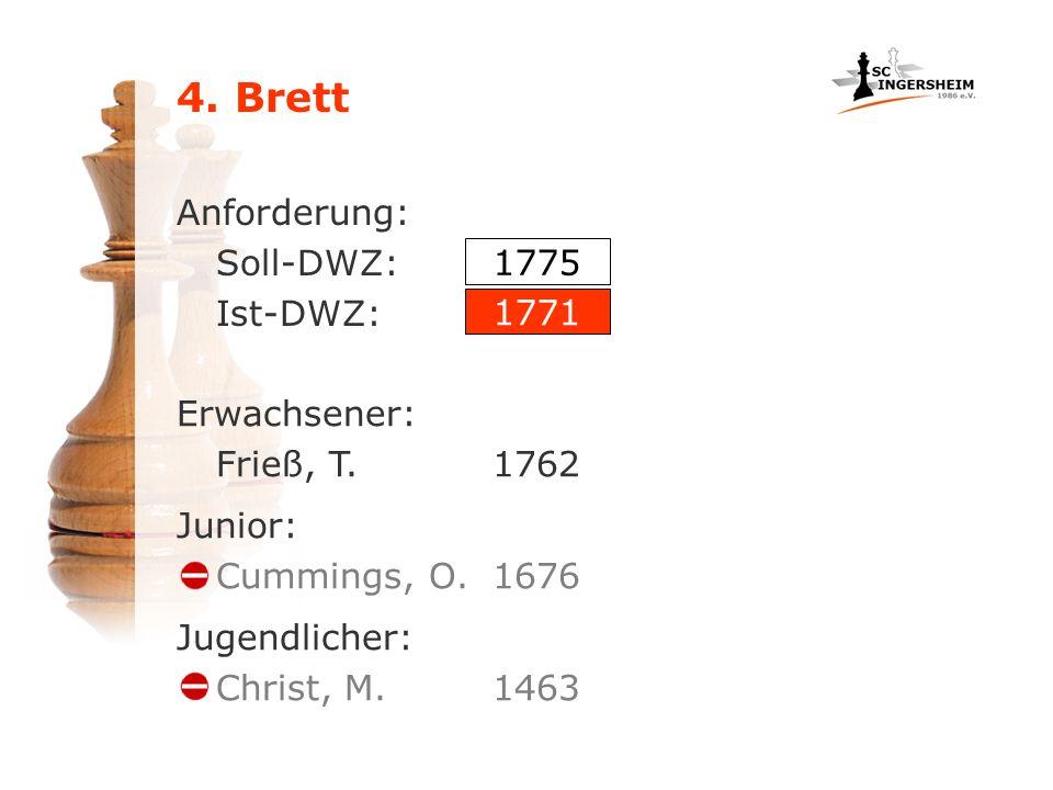 4. Brett Anforderung: Soll-DWZ: Ist-DWZ: Erwachsener: Frieß, T.1762 1775 1771 Junior: Cummings, O.1676 Jugendlicher: Christ, M.1463