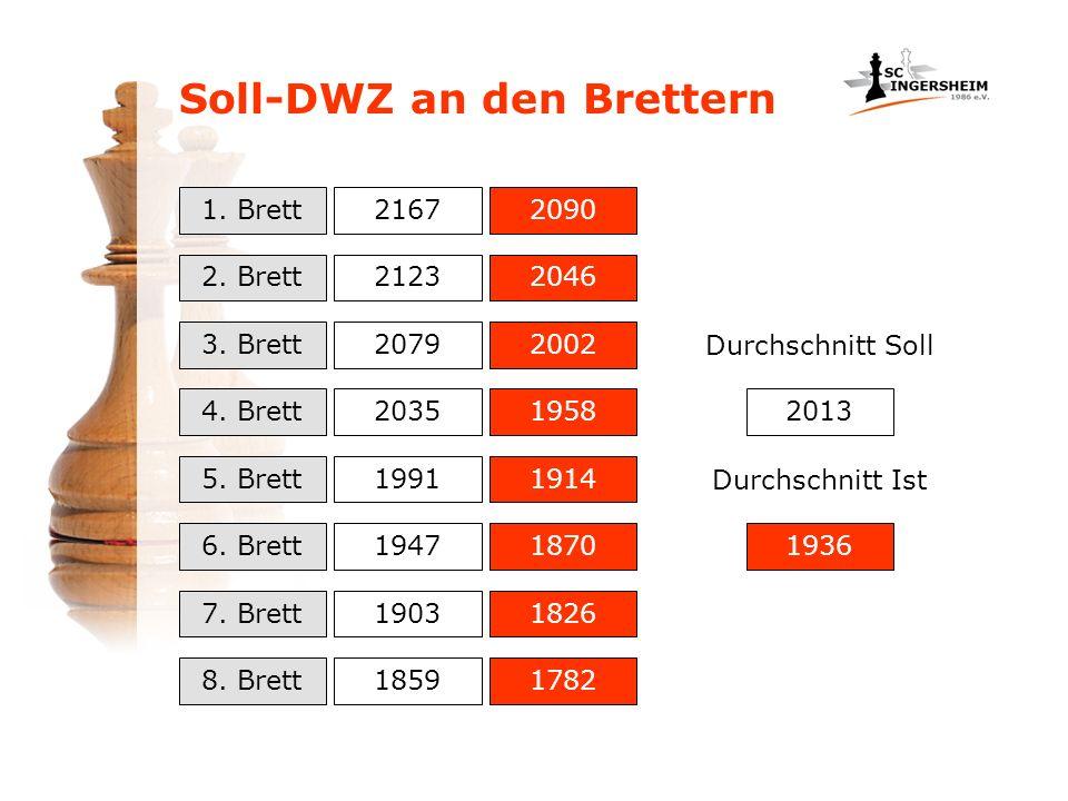 Ist-DWZ Bezirksliga: –Schwächster Aufsteiger:1898 –Durchschnitt: –Schlechtester Nichtabsteiger:1684 Soll-DWZ: –Mannschaftdurchschnitt Mannschaftsziel –Mittelfeldplatz in der Bezirksliga 1753 1749