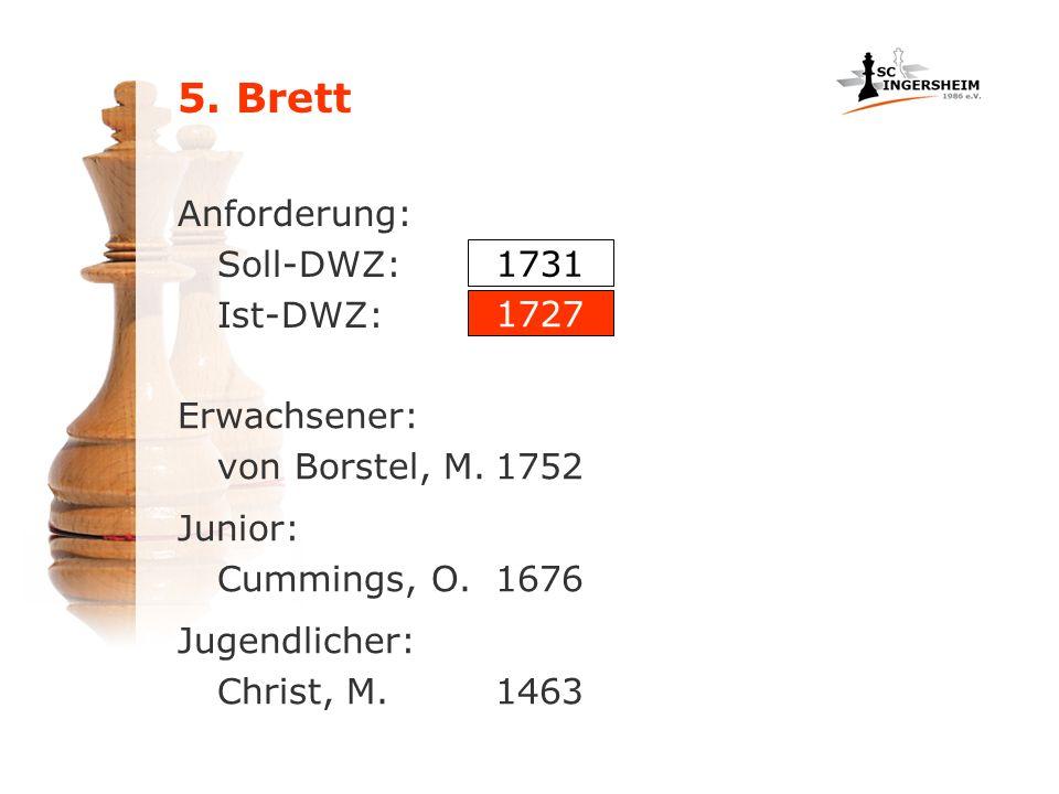 Anforderung: Soll-DWZ: Ist-DWZ: Erwachsener: von Borstel, M.1752 1731 1727 Junior: Cummings, O.1676 Jugendlicher: Christ, M.1463