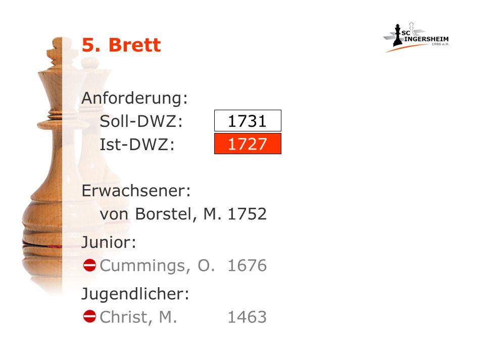 5. Brett Anforderung: Soll-DWZ: Ist-DWZ: Erwachsener: von Borstel, M.1752 1731 1727 Junior: Cummings, O.1676 Jugendlicher: Christ, M.1463