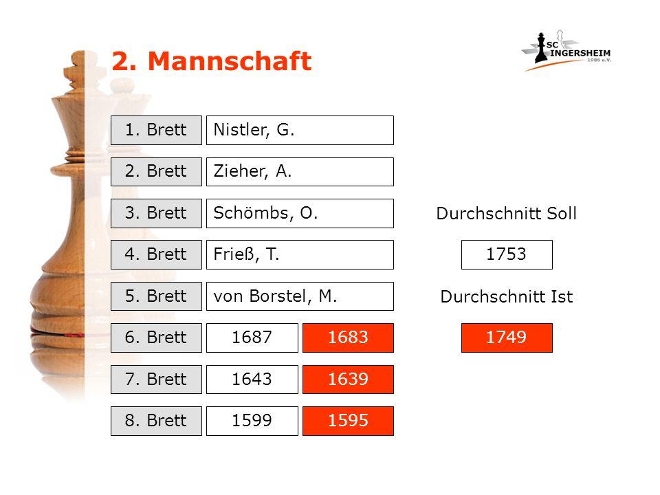 2. Mannschaft 1. Brett 2. Brett 3. Brett 4. Brett 5. Brett 6. Brett 7. Brett 8. Brett 1687 1643 1599 1683 1639 1595 Nistler, G. Zieher, A. Schömbs, O.