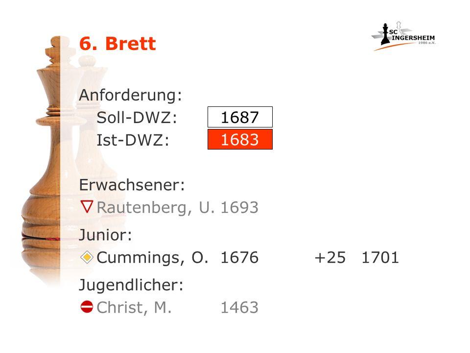 6. Brett Anforderung: Soll-DWZ: Ist-DWZ: Erwachsener: Rautenberg, U.1693 1687 1683 Junior: Cummings, O.1676+251701 Jugendlicher: Christ, M.1463