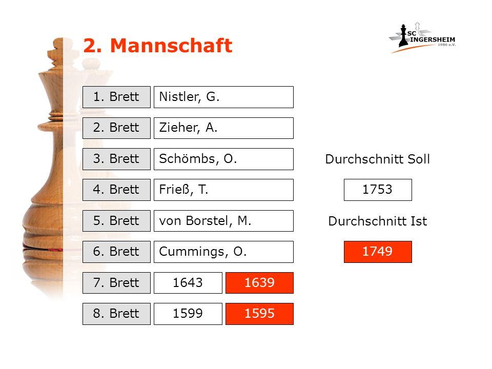 2. Mannschaft 1. Brett 2. Brett 3. Brett 4. Brett 5. Brett 6. Brett 7. Brett 8. Brett 1643 1599 1639 1595 Nistler, G. Zieher, A. Schömbs, O. Frieß, T.