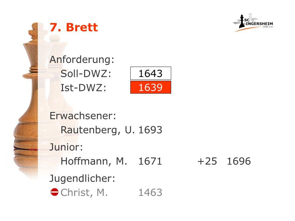 7. Brett Anforderung: Soll-DWZ: Ist-DWZ: Junior: Hoffmann, M.1671+251696 1643 1639 Jugendlicher: Christ, M.1463 Erwachsener: Rautenberg, U.1693