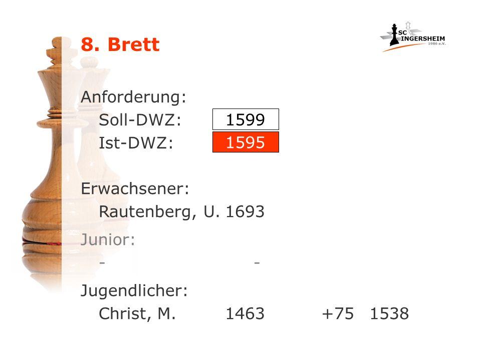 8. Brett Anforderung: Soll-DWZ: Ist-DWZ: 1599 1595 Jugendlicher: Christ, M.1463+751538 Erwachsener: Rautenberg, U.1693 Junior: -