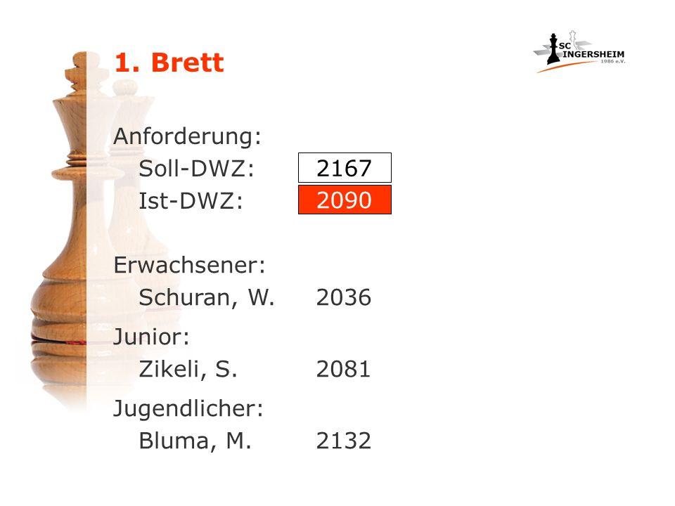 Anforderung: Soll-DWZ: Ist-DWZ: Erwachsener: Schuran, W.2036 Junior: Zikeli, S.2081 Jugendlicher: Bluma, M.2132 2167 2090