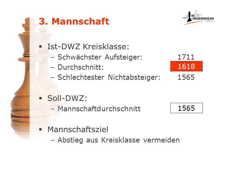 3. Mannschaft Ist-DWZ Kreisklasse: –Schwächster Aufsteiger:1711 –Durchschnitt: –Schlechtester Nichtabsteiger:1565 Soll-DWZ: –Mannschaftdurchschnitt Ma