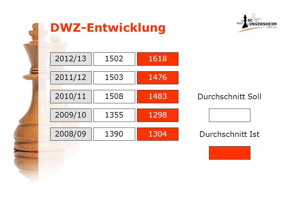 DWZ-Entwicklung 2012/13 2011/12 15021618 2010/11 2009/10 2008/09 1503 1508 1355 1390 1476 1483 1298 1304 Durchschnitt Soll Durchschnitt Ist