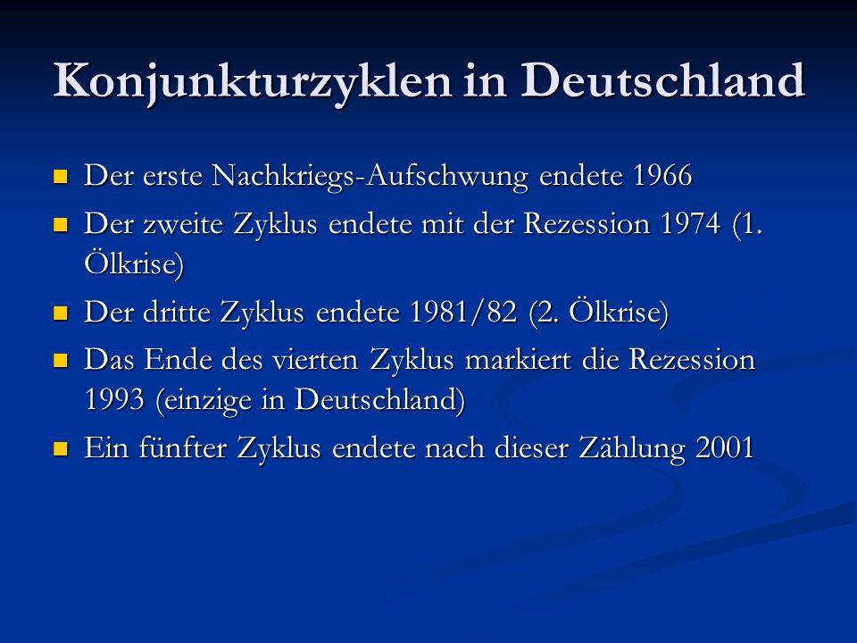 Konjunkturzyklen in Deutschland Der erste Nachkriegs-Aufschwung endete 1966 Der erste Nachkriegs-Aufschwung endete 1966 Der zweite Zyklus endete mit d