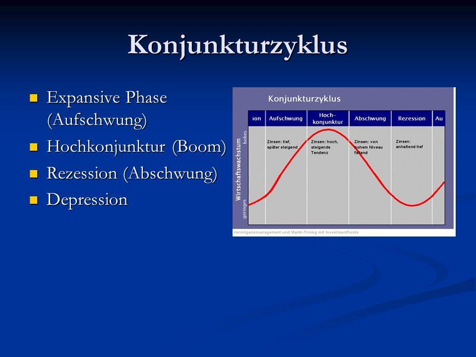 Konjunkturzyklus Expansive Phase (Aufschwung) Expansive Phase (Aufschwung) Hochkonjunktur (Boom) Hochkonjunktur (Boom) Rezession (Abschwung) Rezession