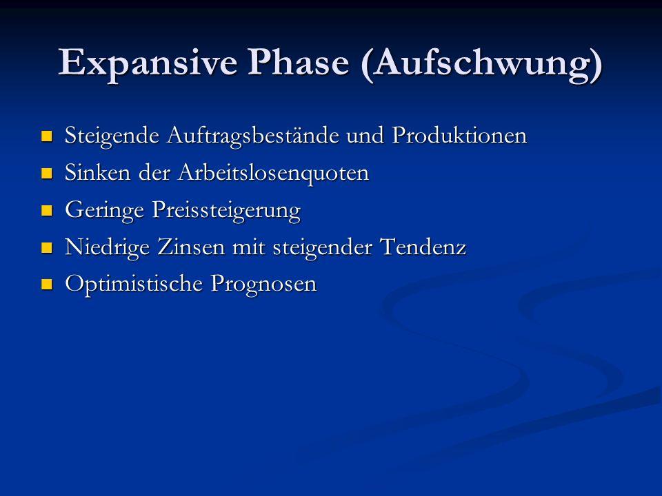 Expansive Phase (Aufschwung) Steigende Auftragsbestände und Produktionen Steigende Auftragsbestände und Produktionen Sinken der Arbeitslosenquoten Sin