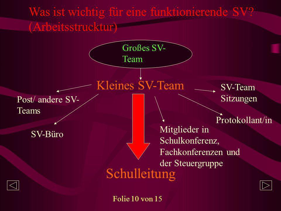 Was ist wichtig für eine funktionierende SV? (Arbeitsstrucktur) Großes SV- Team Kleines SV-Team Post/ andere SV- Teams SV-Büro SV-Team Sitzungen Proto